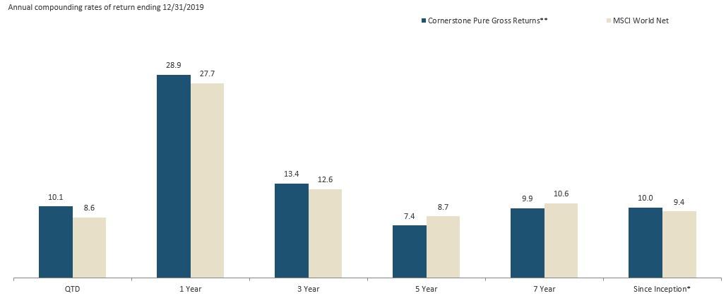 global bar graph